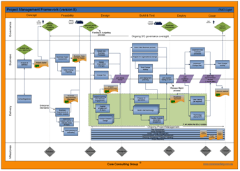 Automating governance, example of a project management framework