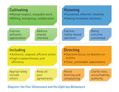 Eight behaviours in the 4-D system from How NASA Builds Teams by Dr Charles Pellerin