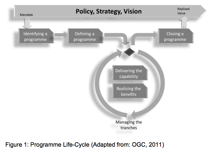 Michel Thiry's adaptation of the OGC's Programme Life-Cycle (2011)