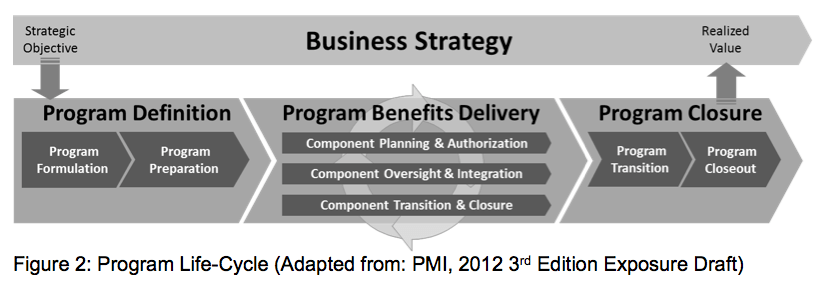 Michel Thiry's adaptation of PMI's Program Life-Cycle (2012 3rd Edition Exposure Draft)