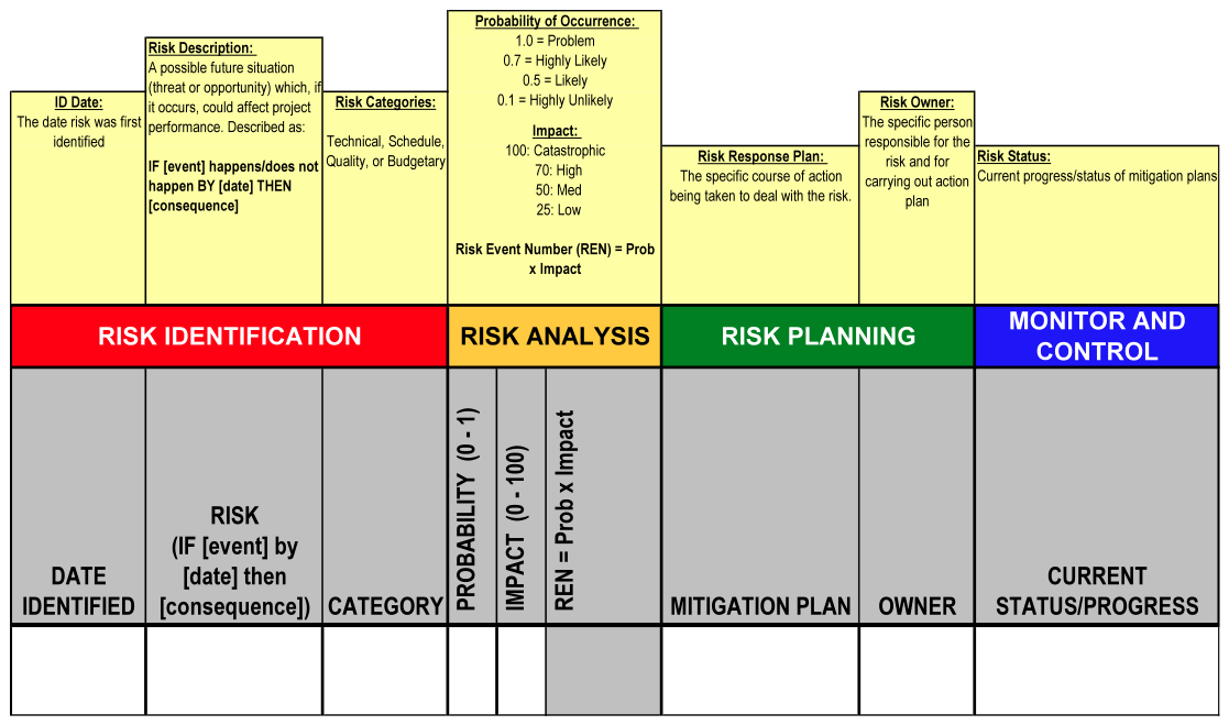 the pcnet project the concept of risk register and the risk management plan Risk management is the process of identifying risk, assessing risk, and taking steps to reduce risk to an acceptable level this guide provides a foundation for the.