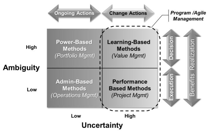 Projects, Programs and Agile in Relation to Uncertainty and Ambiguity (Michel Thiry, 2010)