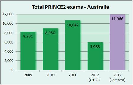 Total PRINCE2 exams—Australia