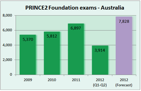 PRINCE2 Foundation exams—Australia