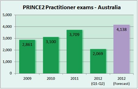 PRINCE2 Practitioner exams—Australia