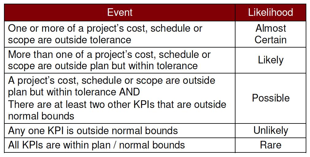 Project portfolio risk rating
