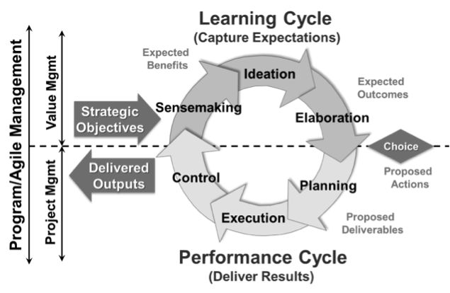 Decision management learning cycle for Agile projects, and programs