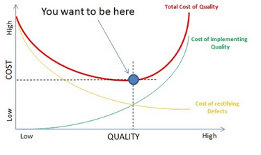 The cost of quality in your project communications