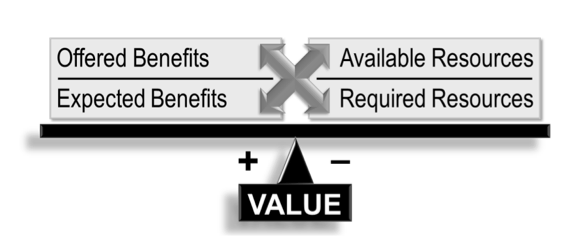 Identifying project value