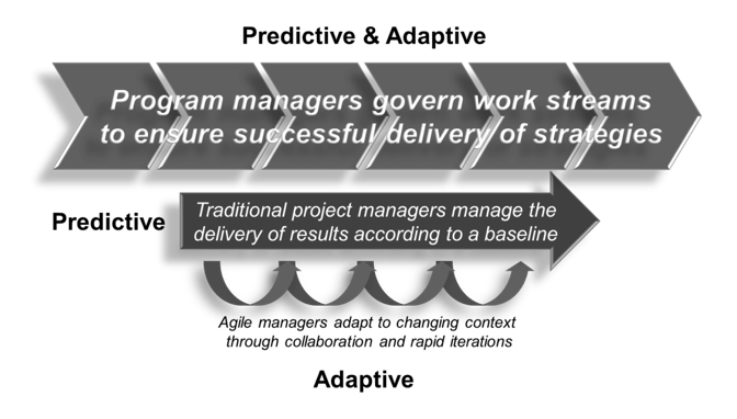 The Program-Project-Agile Framework© by Michel Thiry, 2010