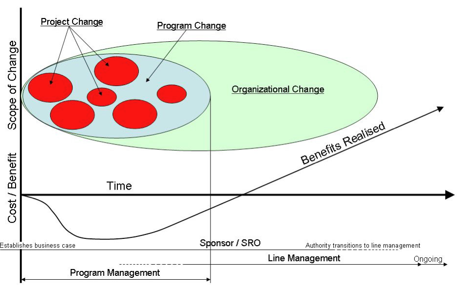 Project value management for different stakeholders - Pat Weaver, Mosaic Projects
