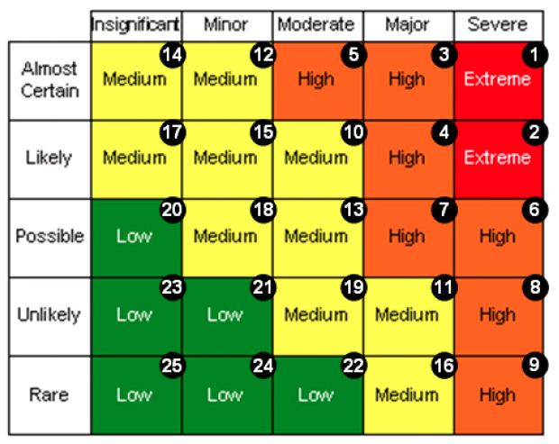 Risk Radial - Risk by number