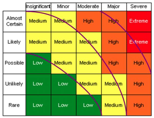 Risk Radial - risk curves
