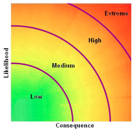 Risk Radial - new risk ratings