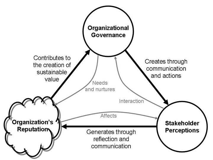 The relationship between governance, stakeholders and reputation