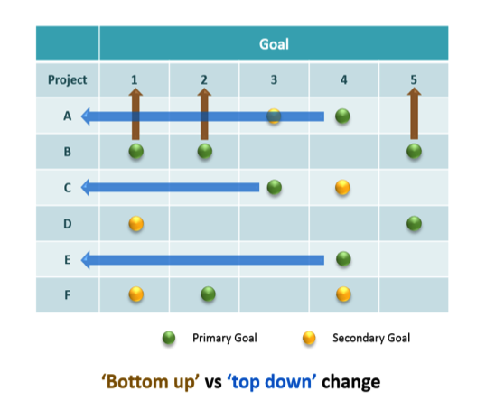 difference between top-down and bottom-up projects