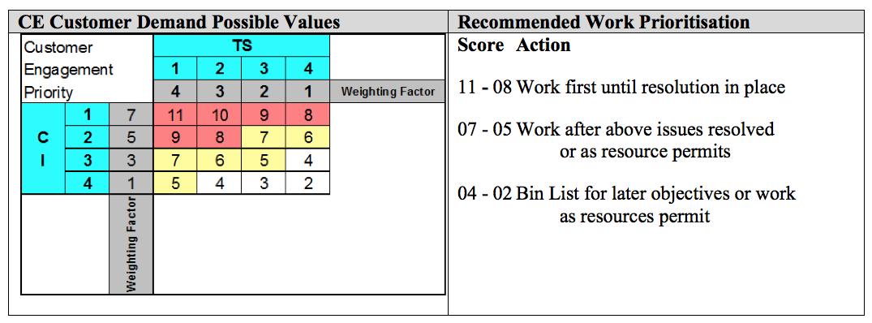 Customer Demand Priority matrix