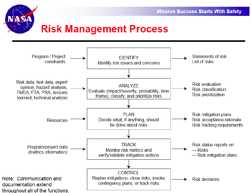 NASA risk management