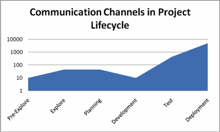 communication in a project lifecycle
