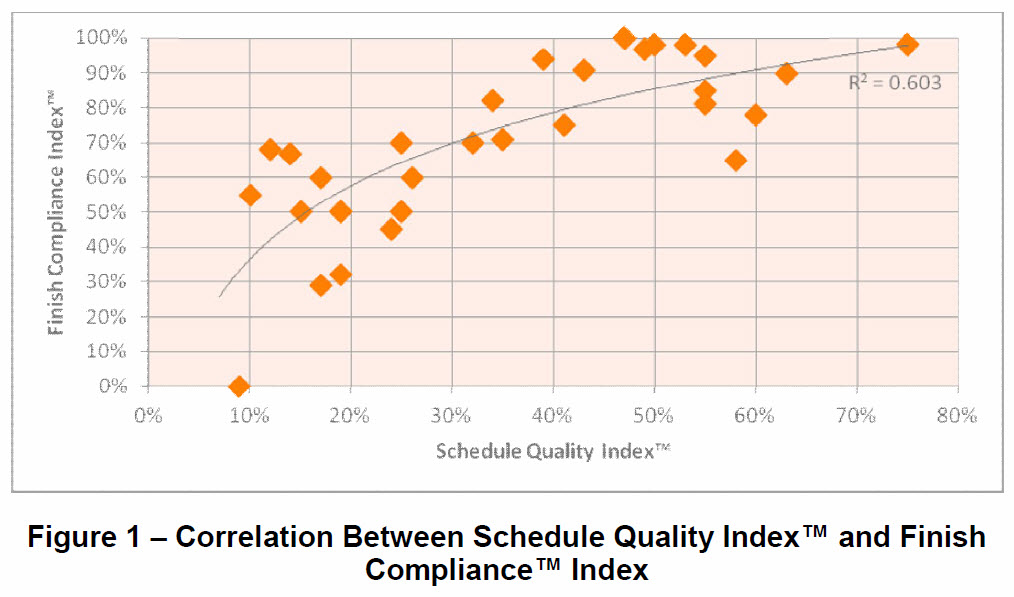 Correlation between schedule quality and success