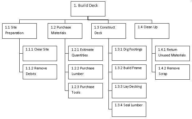 work breakdown structure examples