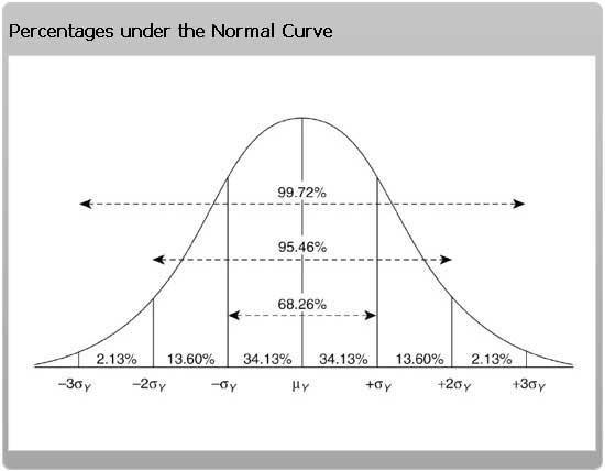 normal statistical distribution