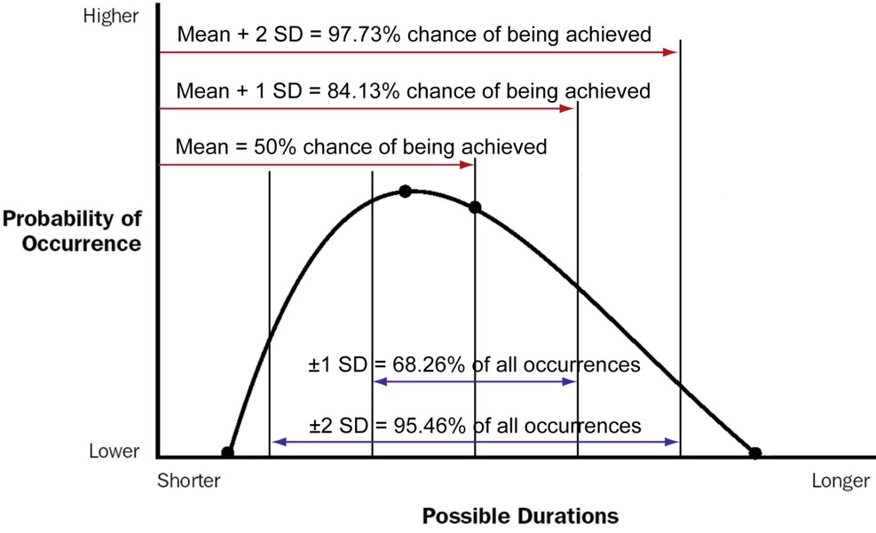 how objectives affect the standard deviation model
