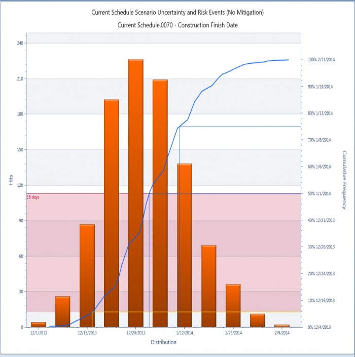 Monte Carlo versus standard deviation modelling